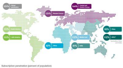 101 schede SIM attive ogni 100 persone sulla Terra